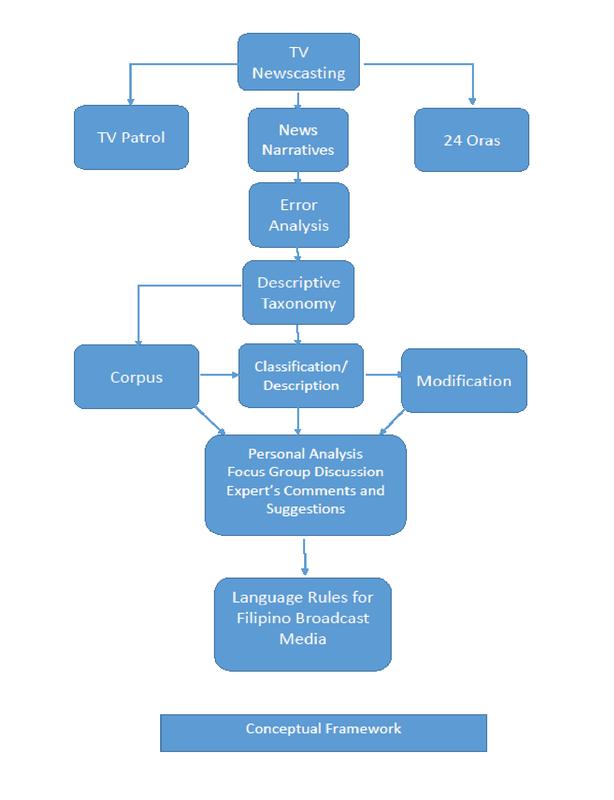 Television Newscasting Analysis: Towards Establishing